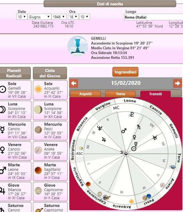 coronavirus astrologia